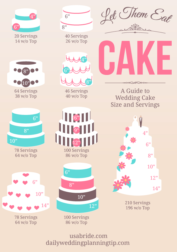 cake serving sizes by tier and size